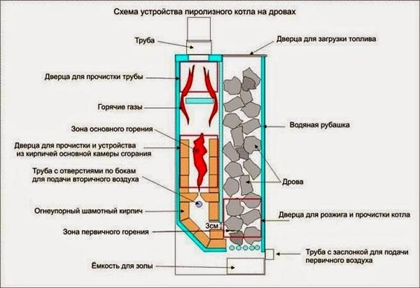 Газогенераторный котел