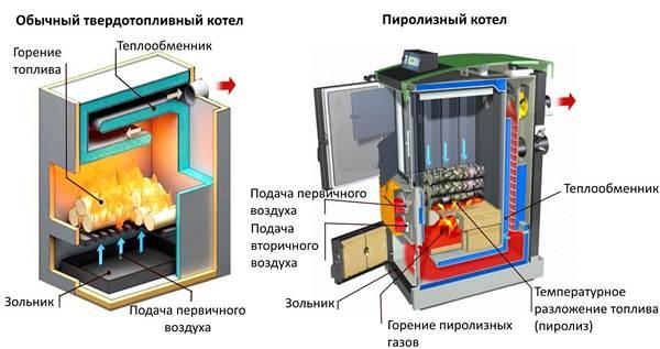 Внутреннее строение дровяного газогенератора