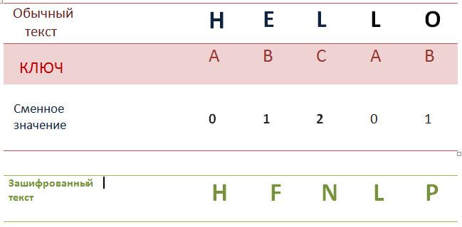 Пример шифра