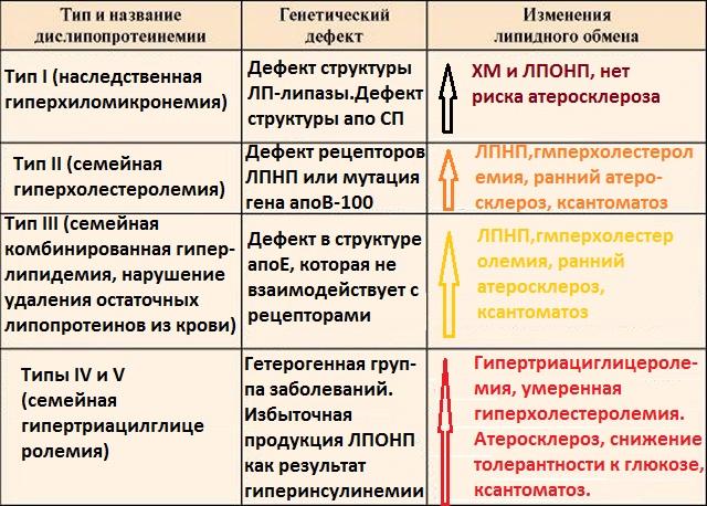 Таблица генетических типов дислипопротеинемии