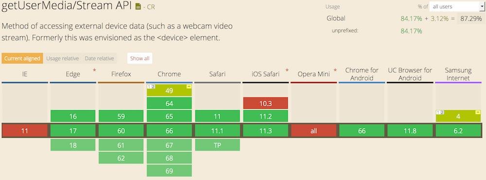 Видеопоток-с-веб-камеры-GetUserMedia API