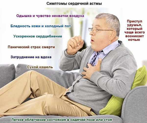 сердечная астма симптомы