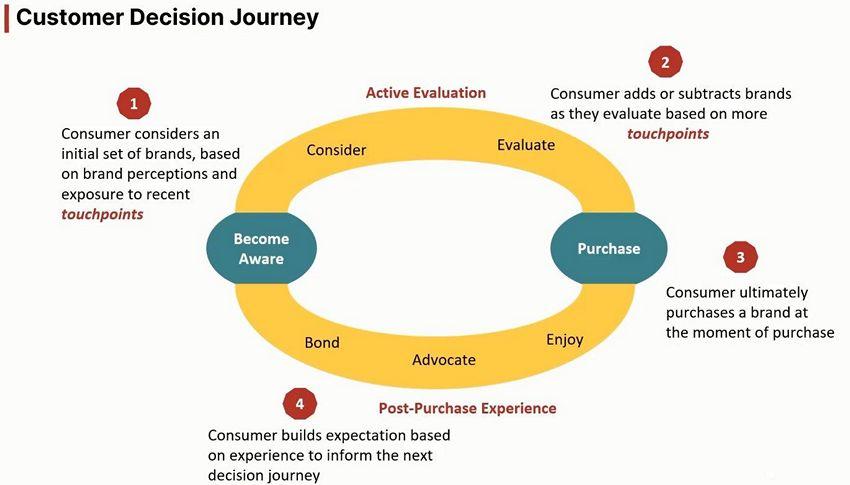цифровой маркетинг - Путь к решению клиента