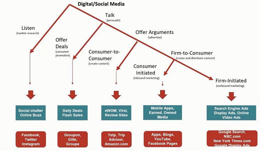 цифровой маркетинг - цифровые и социальный медиа