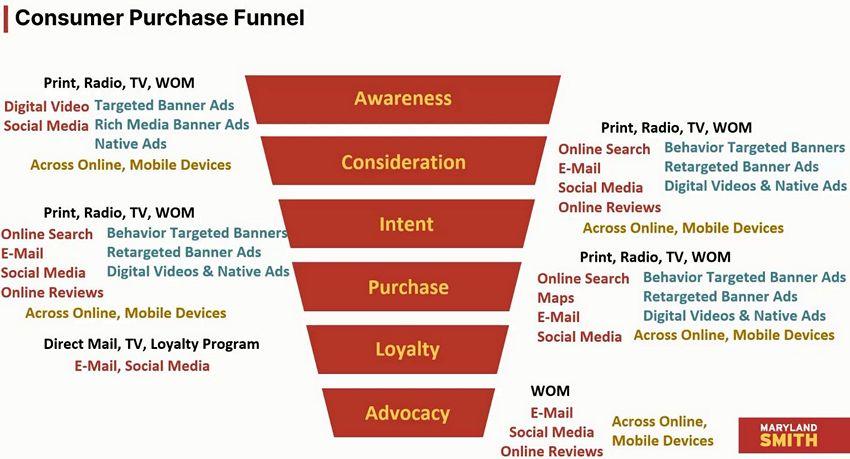цифровой маркетинг - Путь клиента