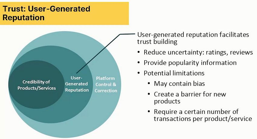 Основы цифрового маркетинга - доверие: репутация, созданная пользователями